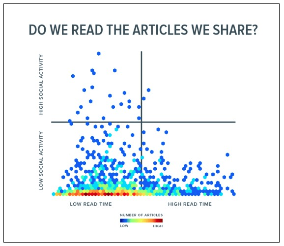 Focus on Engagement and Newsletters Rather than Likes and Shares 1
