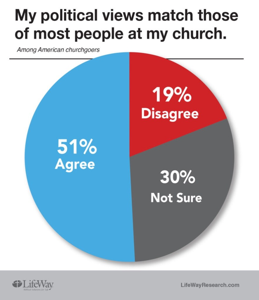 """""""My  political views match those of most people at my church."""" 1"""