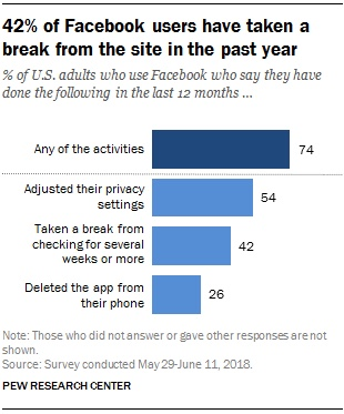 74% of Facebook users say they have changed their usage in the past year 9