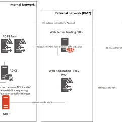 With Azure Ad Adfs Diagram Round 4 Way Trailer Wiring Active Directory  Aad Sam 39s Corner