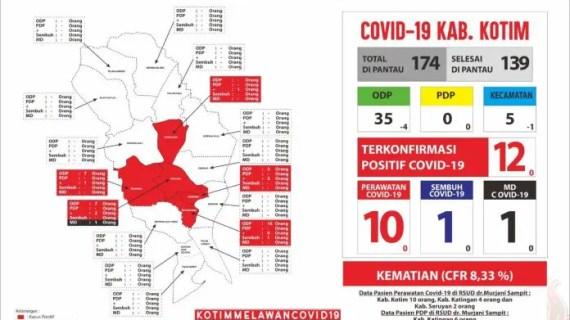 Update 26 April : Lima Kecamatan di Kotim Zona Merah, Positif Covid-19 Bertambah