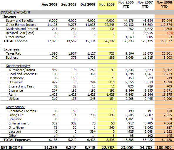free personal income expense budget spreadsheet ...