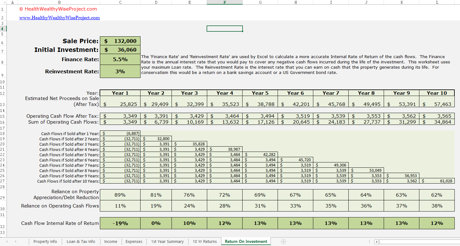 5 Free Real Estate Investmentysis Excel Spreadsheet