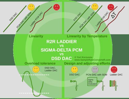 small resolution of r2r ladder dac vs sigma delta pcm dac vs dsd dac comparison