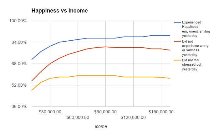 happiness vs salary