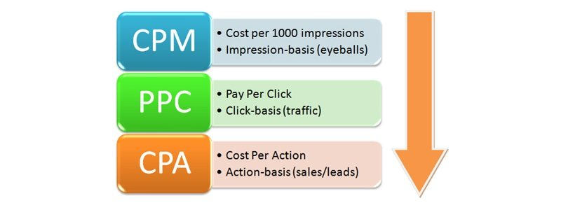 The Great Marketing Experiment – PPC Update
