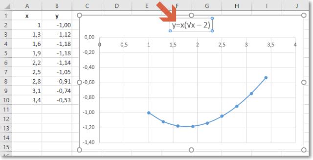 Excel бағдарламасында функцияның графигін қалай құруға болады