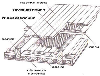 Правильный потолок в каркасном доме