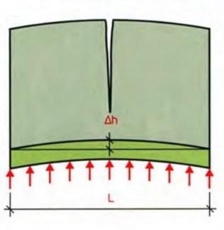 Воздействие пучения на цельную стену.