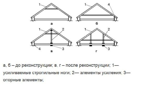 Усиление деревянного перекрытия – способы как укрепить потолочные и балки второго этажа 1 48 Строительный портал