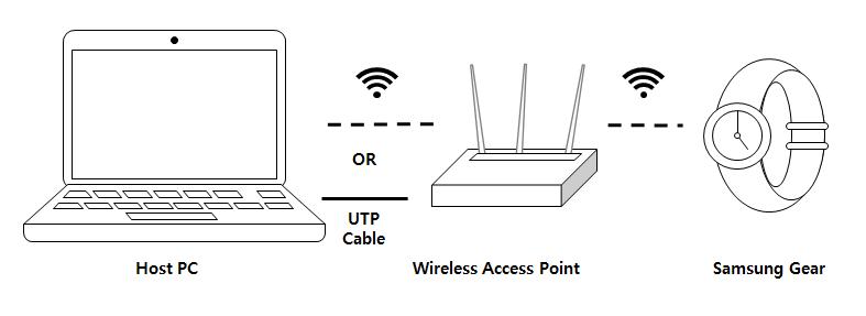 Test Tizen .NET Application on a Gear device