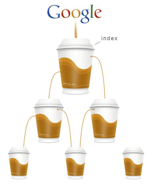 Vous devez faire en sorte que le Google Juice  s'écoule bien dans toutes vos pages web.