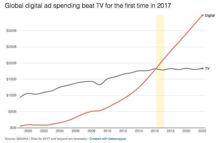 depenses-publicitaires
