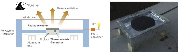 Low-cost device generates electricity using natural cooling phenomenon