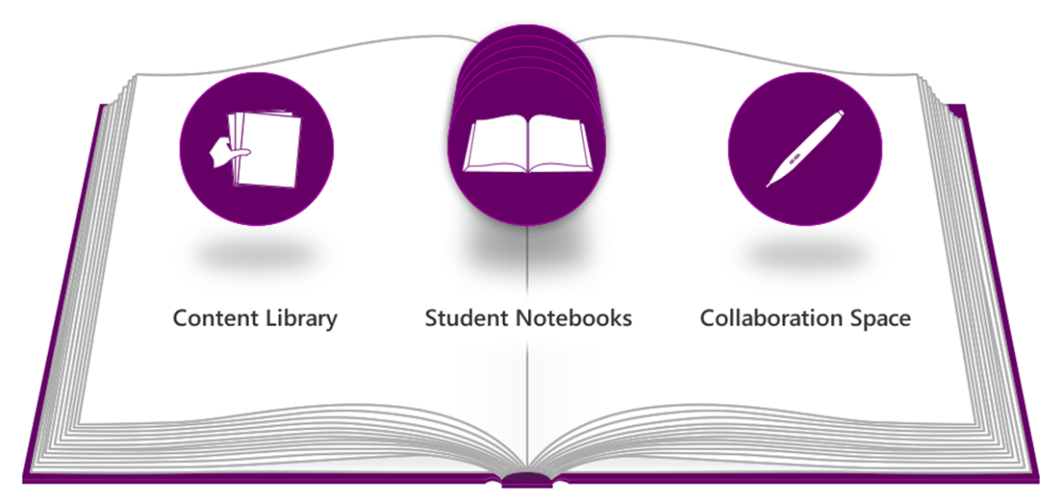 School Is Finishing - How Do I Keep A Copy Of My OneNote Class NoteBooks?