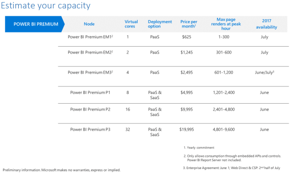 PowerBI Embedded Costs