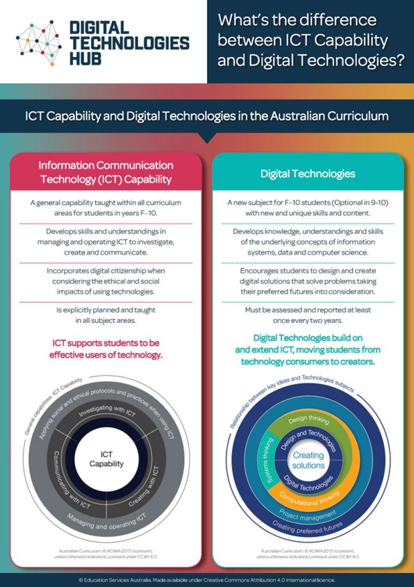 ICT v Digital Technologies