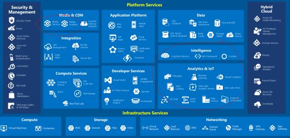 blog platform services