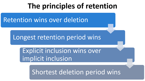 Retention Policies In Office365