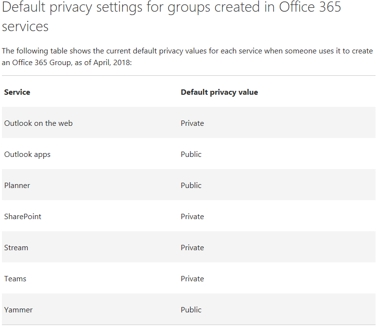 Office365 Groups Going Private By Default