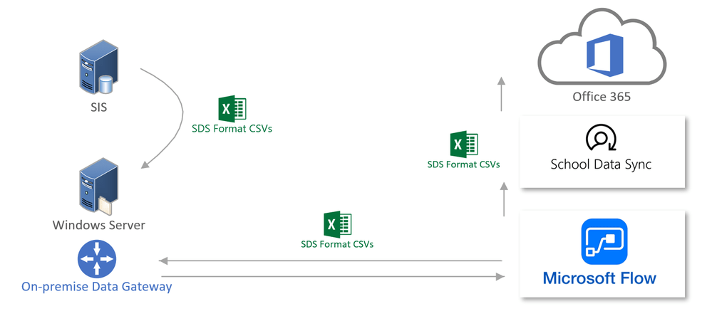 School Data Sync (SDS) Adds Flow Connector