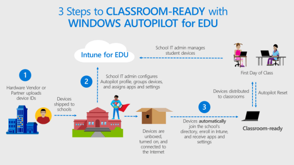Adventures With Microsoft Autopilot On Education Shared