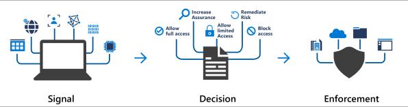 conditional-access-signal-decision-enforcement