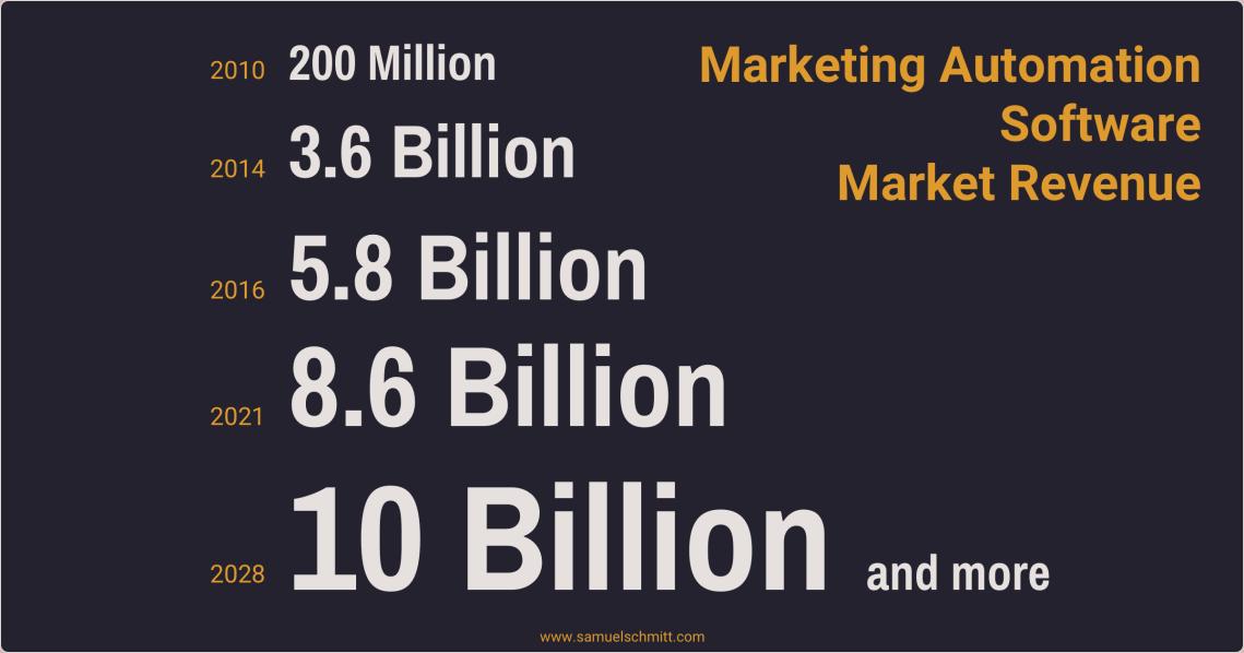 Marketing Automation Software - Market Revenue
