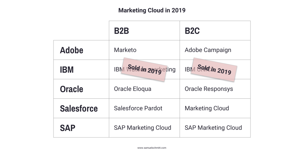 Marketing Cloud in 2019