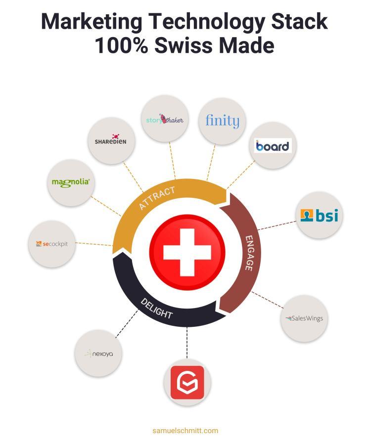 Marketing Technology Stack 100% Swiss Made