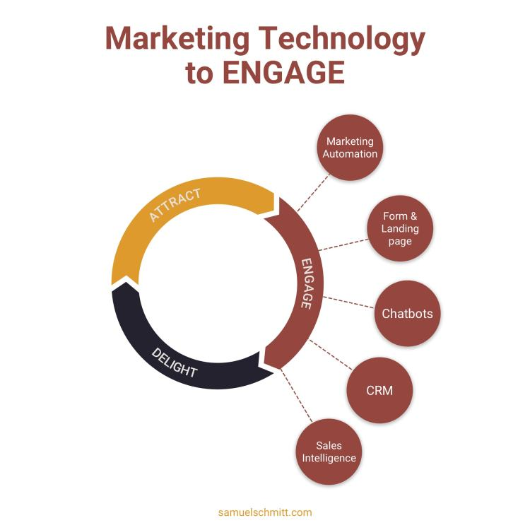 Marketing Technology to Engage