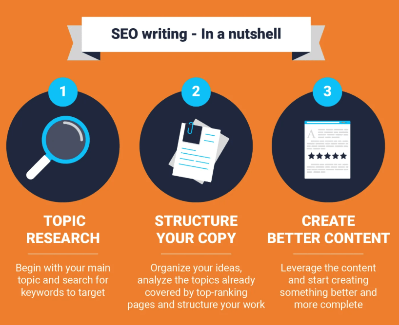 SEO Copywriting process
