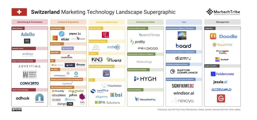 Switzerland Marketing Technology Landscape