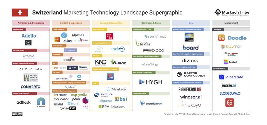 Switzerland Marketing Technology Landscape