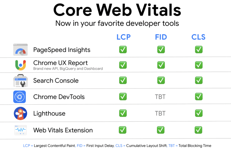 Tools to measure Core Web Vitals
