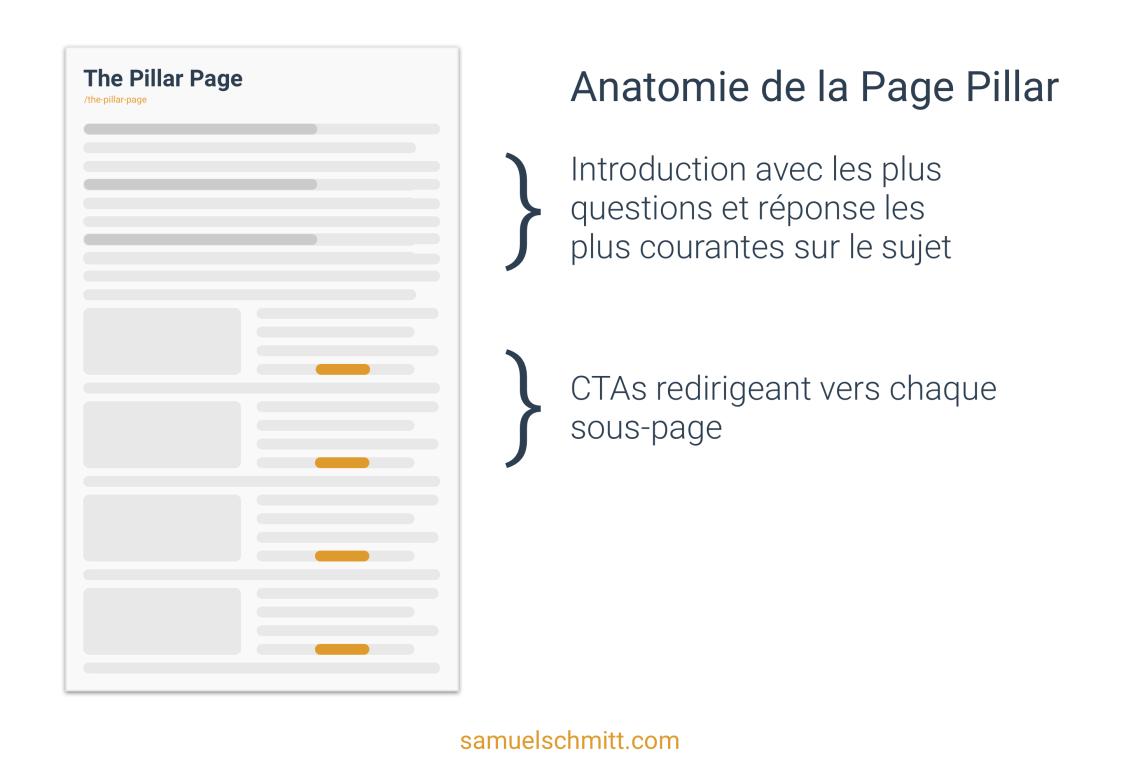 Anatomie de la Page Pillar