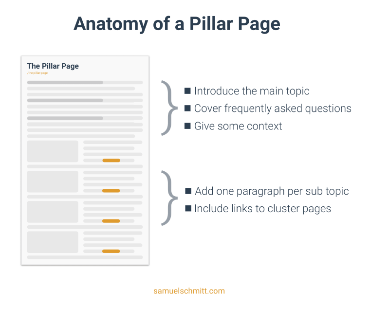 Topic cluster - What is a Pillar Page?