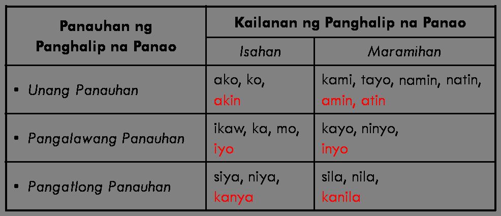 Panghalip Na Panao Worksheets Part 2