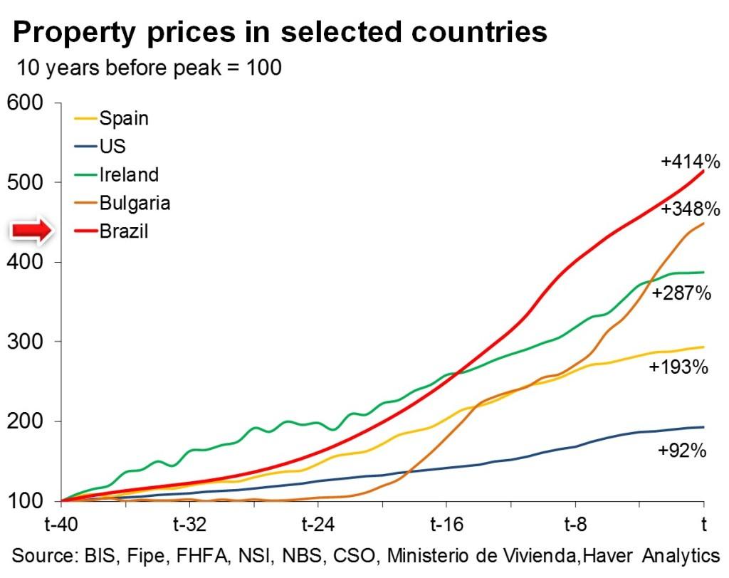 Brazil property