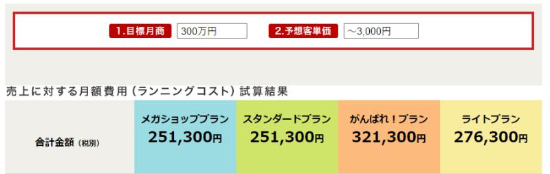 楽天市場月額シミュレーション300万円