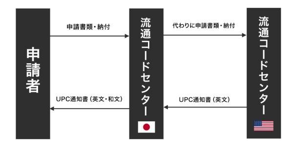 UPC取得の流れ