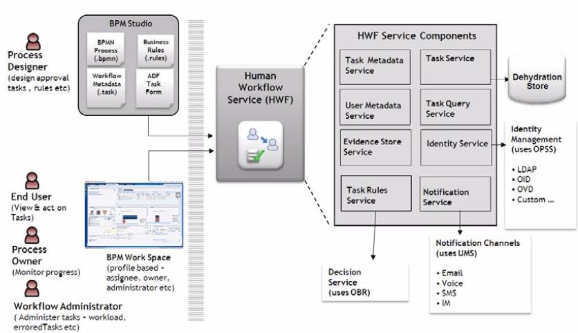 Oracle BPM – Workflow architecture – Sanae BEKKAR