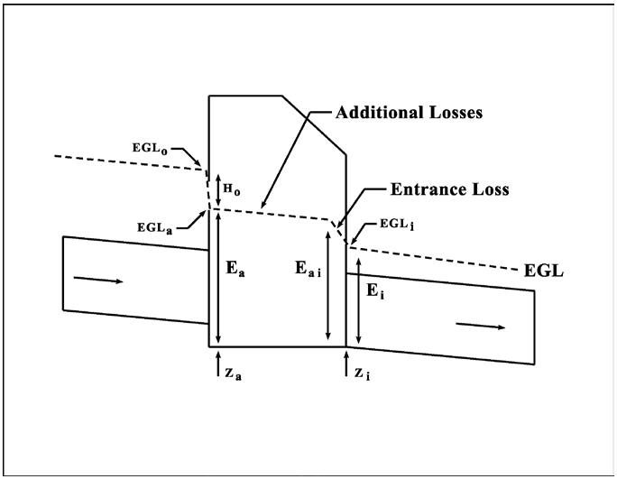 § 7.2.6.6. Inlet and Manhole Losses, Appendix 7.2.6