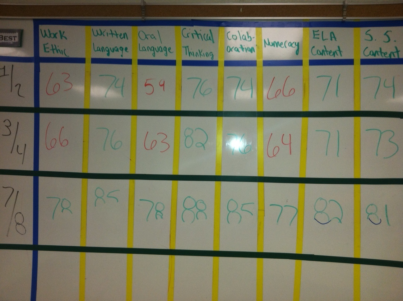21st Century Skills Tracker: Work Ethic, Writing, Critical Thing, and more