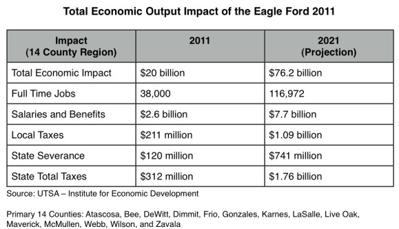 Total Economic Output Impact of the Eagle Ford 2011