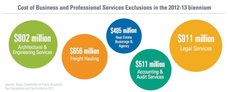 Cost of Exclusions