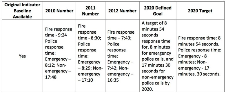 Fire and Police repsonse time improvements shown in the SA2020 Indicator Report.