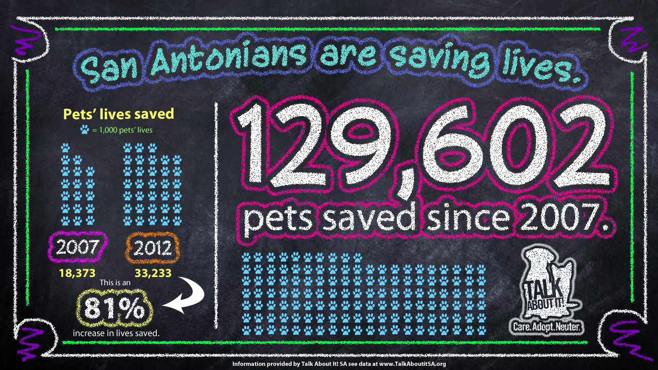The live release rate in San Antonio increased by 81% from 2007 to 2012. The Live Release Rate at ACS is 77% in 2013.
