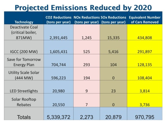 projected emission reduced 2020