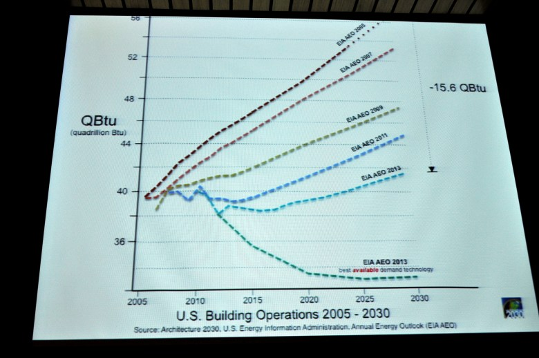 """A photo of a slide from Edward Mazria's presentation depicting various year's estimates (from Architecture 2030 and EIA) of how many Quadrillion BTUs will be used for building operations in the U.S. """"The progress is staggering,"""" Mazria said."""